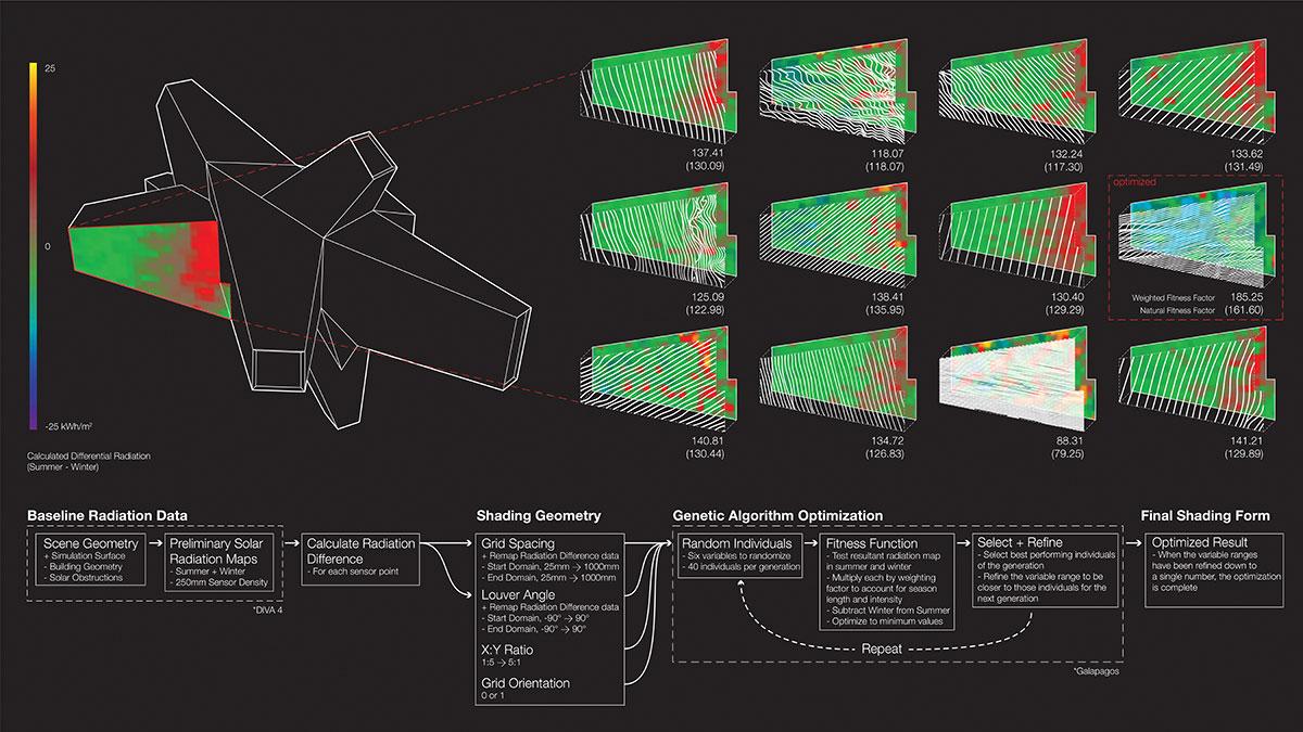 Experiments Toward Hyper-Local Reverse Heat Flow Assemblies